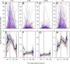 kinetics of b cell responses to plasmodium falciparum erythrocyte