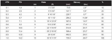 bat engineering technical data metric pressure conversion chart