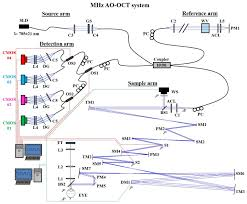 osa adaptive optics optical coherence tomography at 1 mhz