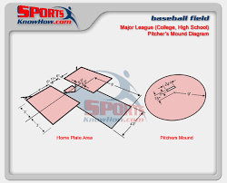 Horseshoe Pit Dimensions Backyard Image Format Court U0026 Field Dimension Diagrams In 3d History