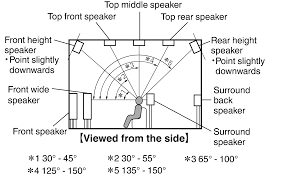 minimum size for home theater room dolby atmos 5 1 2 height speaker placement avs forum home