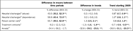3f si e social health effects of marijuana legalization in colorado