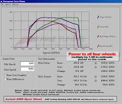 2003 audi allroad 2 7 t specs 2001 audi allroad quattro 2 7t 1 4 mile drag racing timeslip specs
