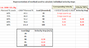 Bench Reps To Max Chart Velocity Based Training For Maximal Strength Strength Of Science