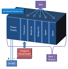 belajar plc u2013 ladder diagram u2013 program sederhana start stop motor