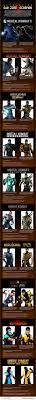 Halloween Costume Kids Mortal Kombat Devolution Scorpion Infographic