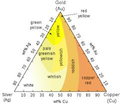 colored gold wikipedia