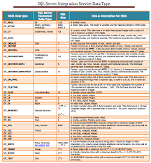 sheet types ssis data types cheat sheet integration services sql server rider