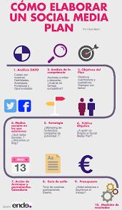infografía cómo diseñar una estrategia social media en diez pasos