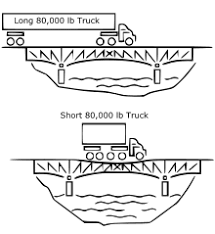 Interior Dimensions Of A 53 Trailer Federal Bridge Gross Weight Formula Wikipedia