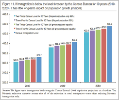 bureau of the census projecting immigration s impact on the size and age structure of