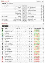 Premierleague Table Premier League Week 4 Results And League Table Updated Ayola Tv