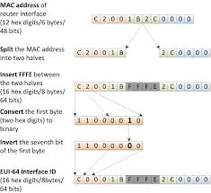 13 2 ipv6 address configuration free ccna study guide