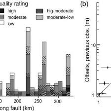 va combined rating table a along fault histogram of offset observation distribution for the