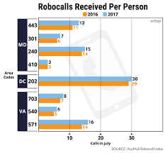 area code 202 us government robo rage area codes around dc that get the most robocalls wtop