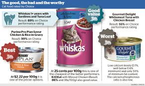 one in four cat foods fails to meet choice standards