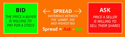 bid and ask bid ask spread explaining bid price ask price and spread