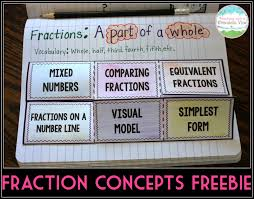 Equivalent Fractions Super Teacher Worksheets Teaching With A Mountain View The Ultimate List Of Fraction