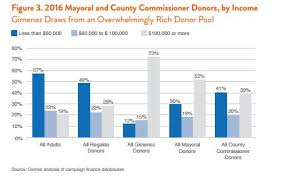 make up classes in miami miami dade s white donor class how big donors distort democracy
