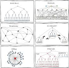 social aspects of working in it
