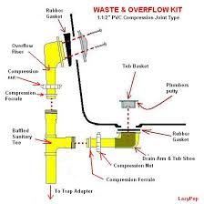 Bathtub Drain Mechanism Diagram How To Clean Drain In Bathtub Laura Williams