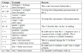 the written language spanish linguist