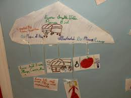 students created biography mobiles out of wire hangers for their