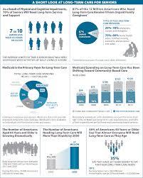 a short look at long term care for seniors geriatrics jama