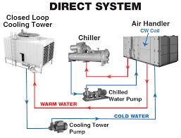 diagram of water cooled chiller buckeyebride com