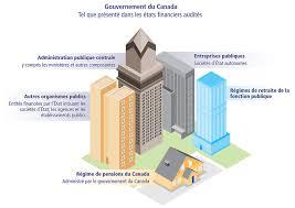 bureau gouvernement du canada commentaires sur les audits d états financiers