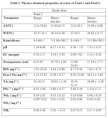Water Properties Table Insect Diversity And Water Quality Parameters Of Two Ponds Of