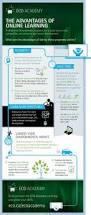 Where To Post Resume Online Best 25 Online Chemistry Courses Ideas On Pinterest Quadratic