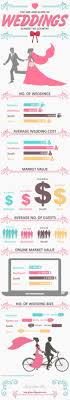 wedding costs my big expensive american wedding wedding costs vary by region