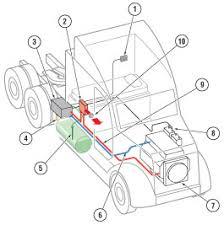 proheat u2014 x45 plus truck