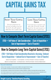 the beginner u0027s guide to capital gains tax infographic