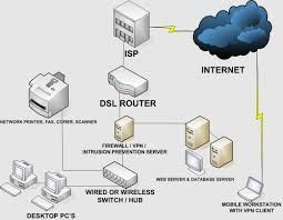Home Vpn by Tips On How To Optimise Your Computer Network Service