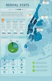 Nyc Neighborhoods Map Hottest New York Neighborhoods Visual Ly
