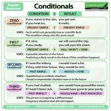 table of english tenses pdf conditionals and if clauses english grammar