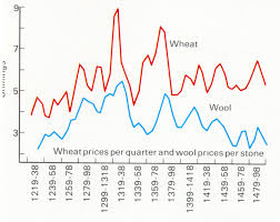 The Norman invasion and inclosure  the theft of Britain   a     Bilderberg org The underlying trends revealed by this graph show steadily rising prices both for wheat and wool
