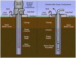 types of submersible pump google search borehole pinterest