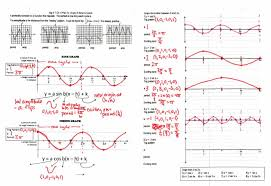 graphing trig on the verge of something better u2013 insert clever