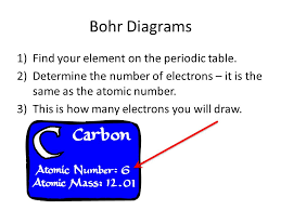 Periodic Table Diagram Periodic Table Study Guide How To Draw Bohr Diagrams Ppt Download