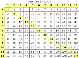 times table grid times table resources