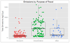 sustainability free full text on the travel emissions of