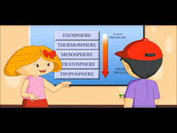 earth atmosphere air u0026 layers video for kids youtube