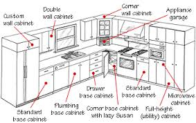 Standard Kitchen Cabinet Dimensions HBE Kitchen - Kitchen cabinet dimensions standard
