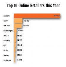 amazon black friday 2013 sales amazon wins black friday with 31 per cent of all sales daily