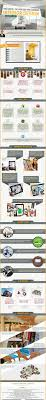 Interior Designer Company Infographic How Digital Technology Is Empowering Your Inner