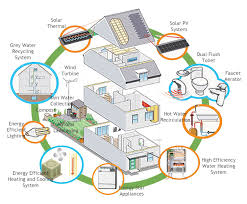 Housing Plans Clean Technologies For Cooling And Heating Your Home Outdoor Bbq