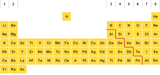 What S The Periodic Table Bbc Bitesize Gcse Chemistry Groups And Periods Revision 1